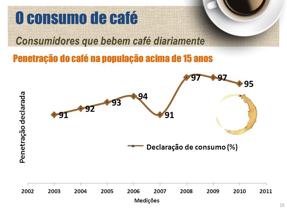 O consumo de café Consumidores que bebem café diariamente