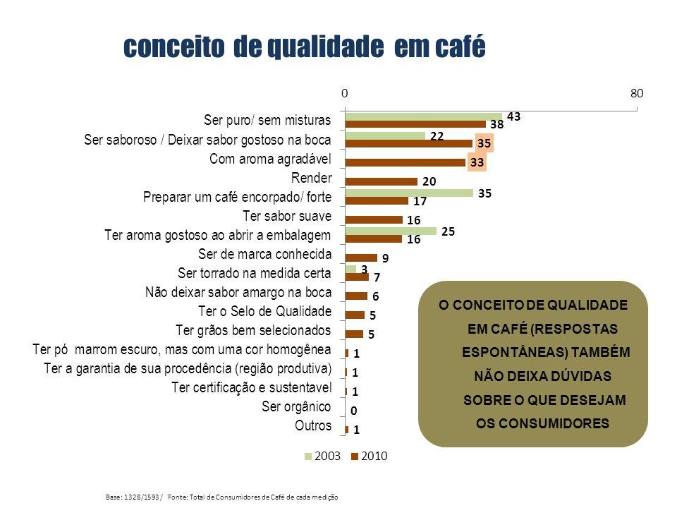 conceito de qualidade em café