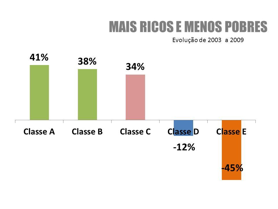 MAIS RICOS E MENOS POBRES