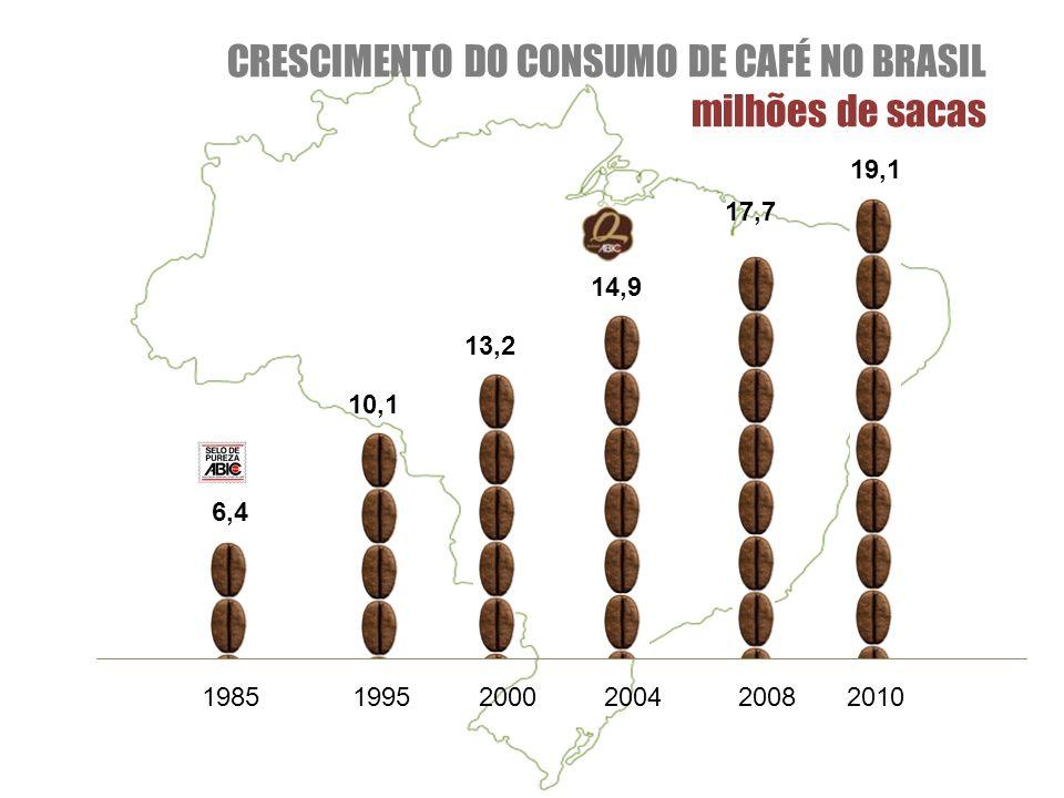 CRESCIMENTO DO CONSUMO DE CAFÉ NO BRASIL milhões de sacas