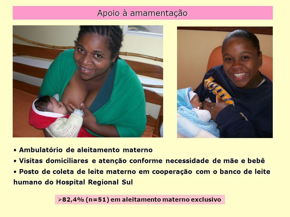 Apoio à amamentação Ambulatório de aleitamento materno