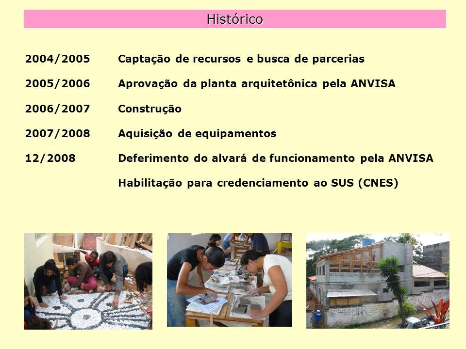 Histórico 2004/2005 Captação de recursos e busca de parcerias