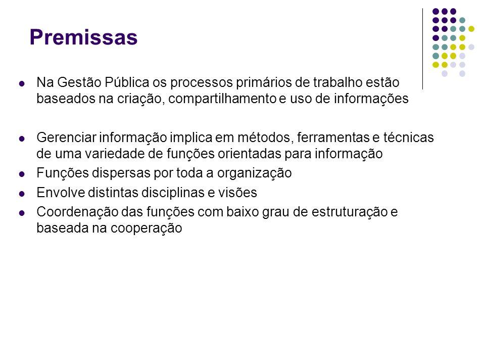 Premissas Na Gestão Pública os processos primários de trabalho estão baseados na criação, compartilhamento e uso de informações.