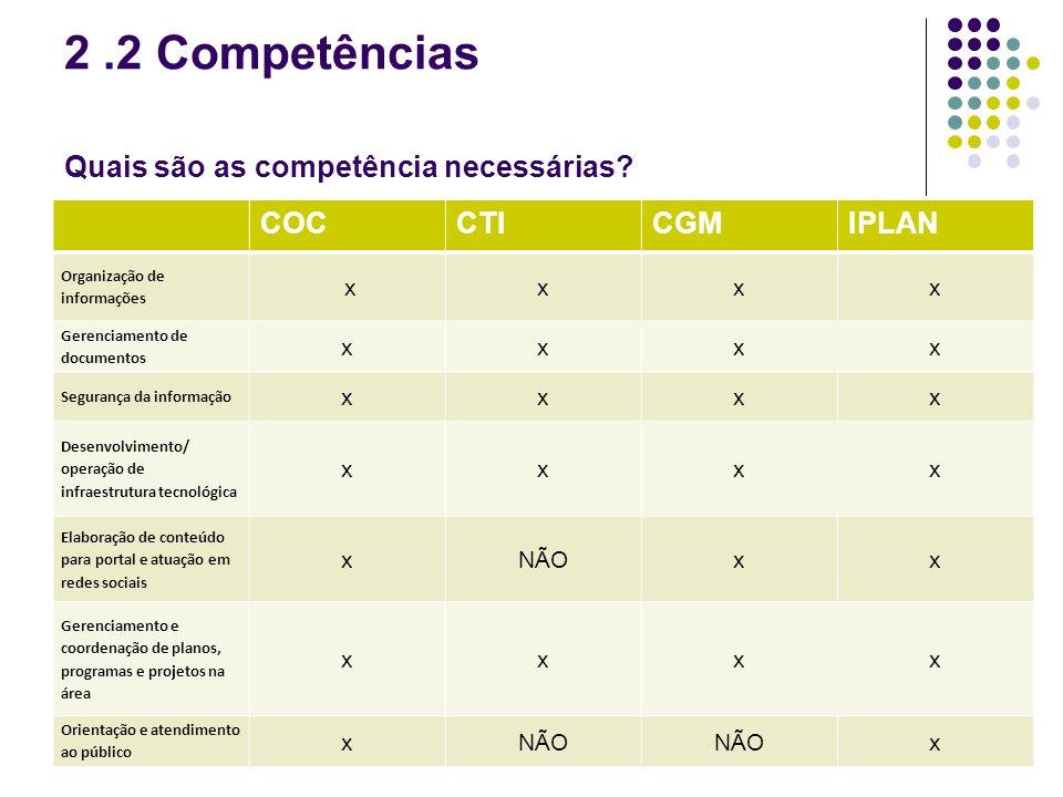2 .2 Competências Quais são as competência necessárias