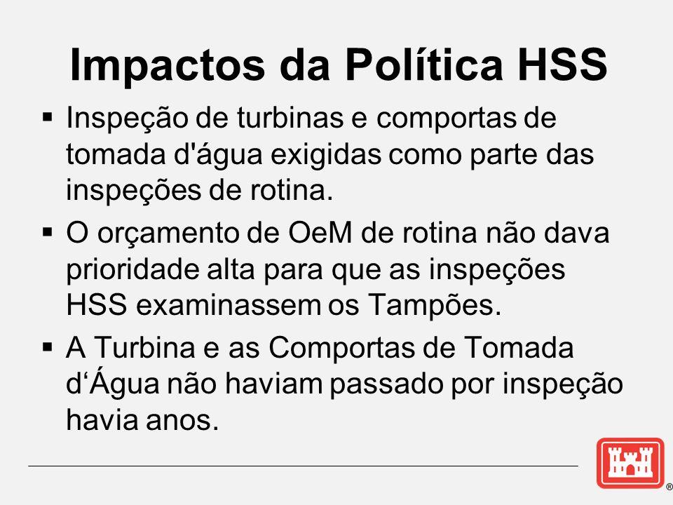 Impactos da Política HSS
