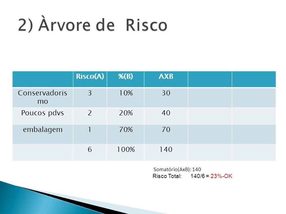 2) Àrvore de Risco Risco(A) %(B) AXB Conservadoris mo 3 10% 30