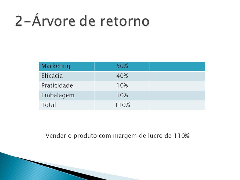 2-Árvore de retorno Marketing 50% Eficácia 40% Praticidade 10%
