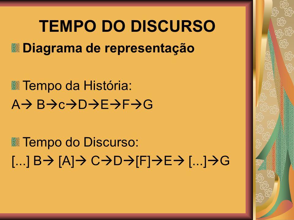 TEMPO DO DISCURSO Diagrama de representação Tempo da História: