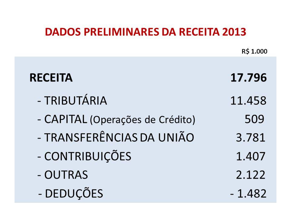 DADOS PRELIMINARES DA RECEITA 2013