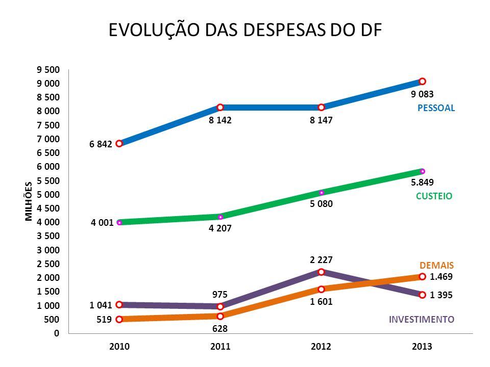 EVOLUÇÃO DAS DESPESAS DO DF