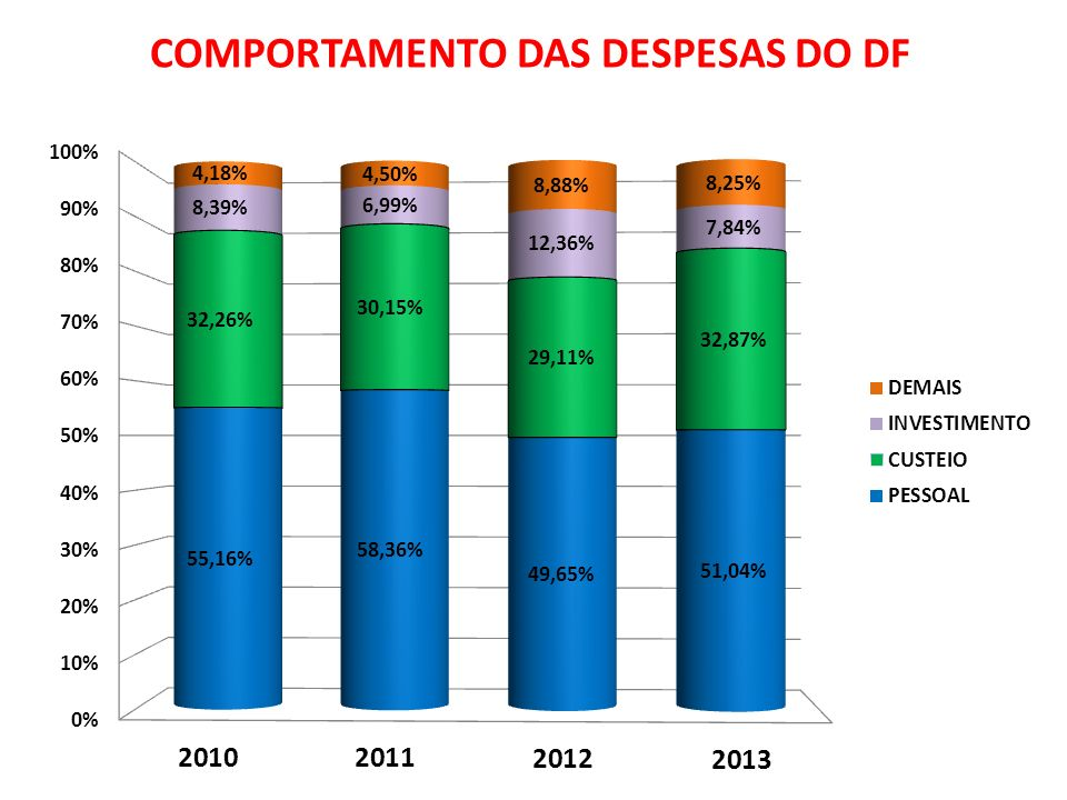 COMPORTAMENTO DAS DESPESAS DO DF