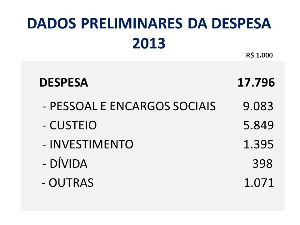 DADOS PRELIMINARES DA DESPESA 2013