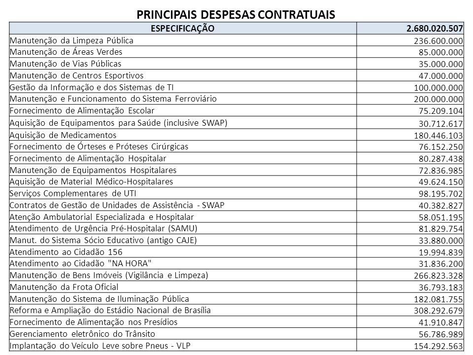 PRINCIPAIS DESPESAS CONTRATUAIS