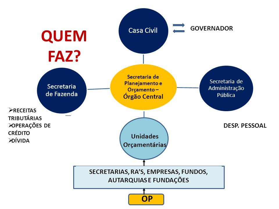 Secretaria de Planejamento e Orçamento – Órgão Central