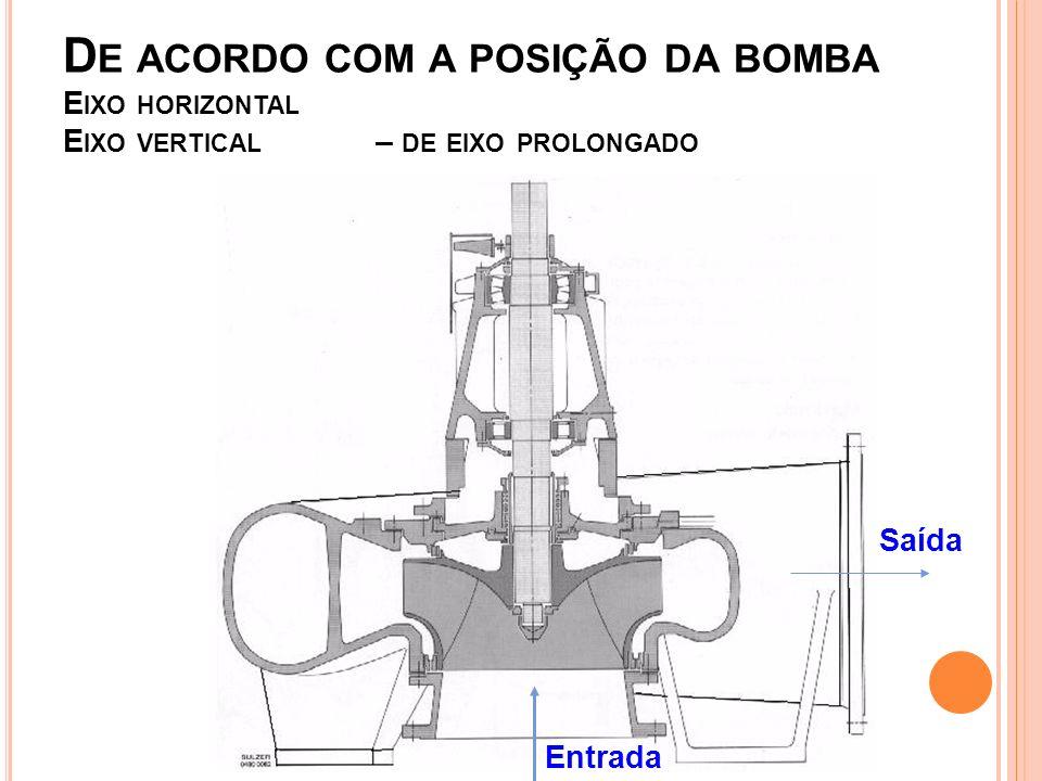 De acordo com a posição da bomba Eixo horizontal Eixo vertical