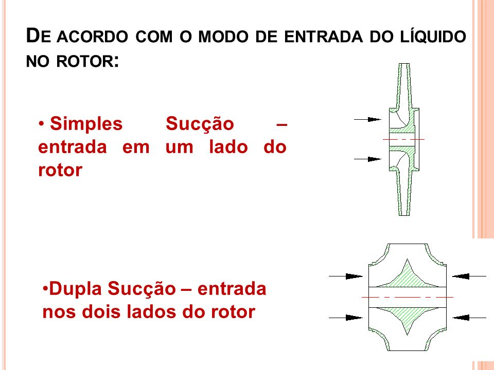 De acordo com o modo de entrada do líquido no rotor: