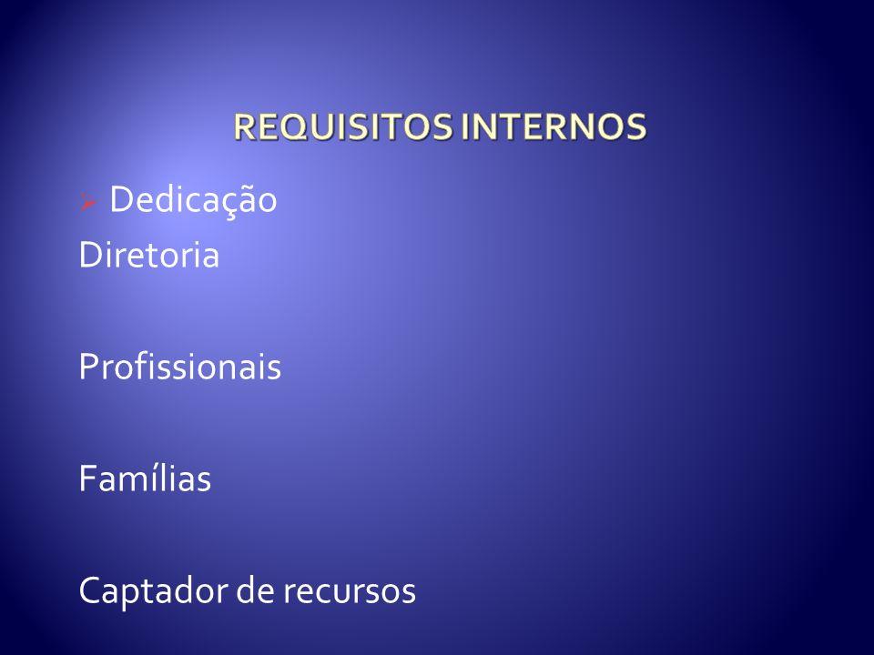 REQUISITOS INTERNOS Dedicação Diretoria Profissionais Famílias Captador de recursos