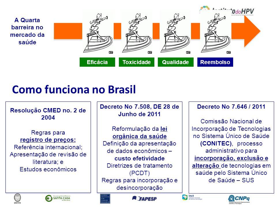 Como funciona no Brasil