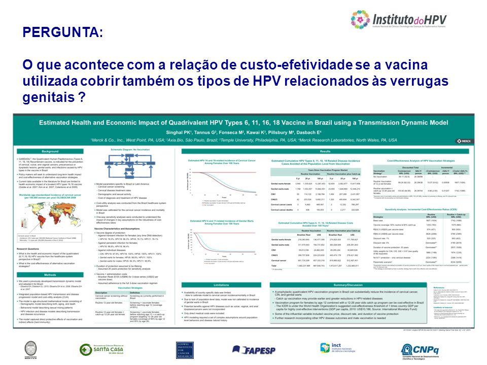 PERGUNTA: O que acontece com a relação de custo-efetividade se a vacina utilizada cobrir também os tipos de HPV relacionados às verrugas genitais