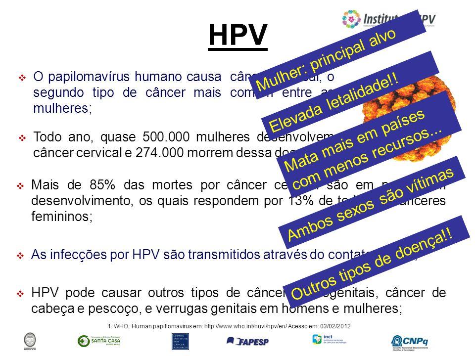 HPV Mulher: principal alvo Elevada letalidade!!