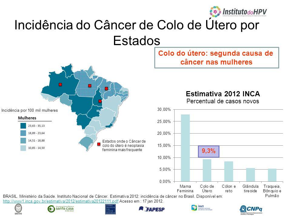 Incidência do Câncer de Colo de Útero por Estados