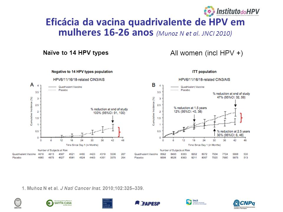 Eficácia da vacina quadrivalente de HPV em mulheres 16-26 anos (Munoz N et al. JNCI 2010)