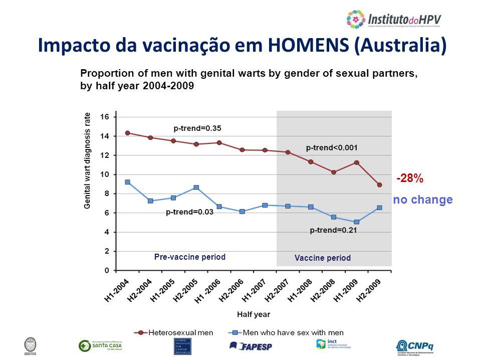 Impacto da vacinação em HOMENS (Australia)
