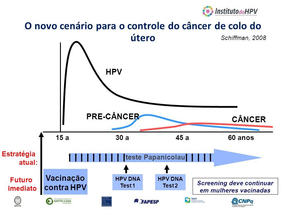O novo cenário para o controle do câncer de colo do útero