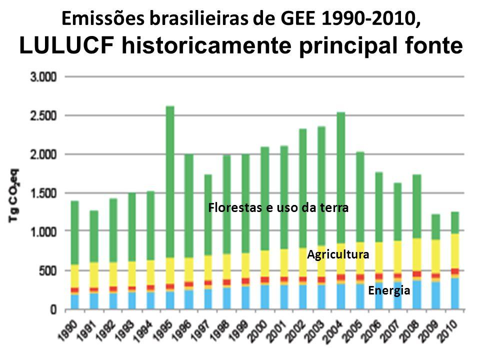 Emissões brasilieiras de GEE 1990-2010, LULUCF historicamente principal fonte
