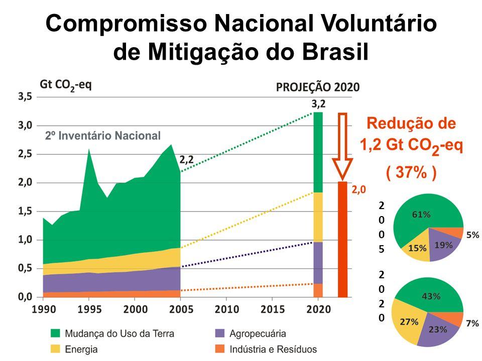 Compromisso Nacional Voluntário