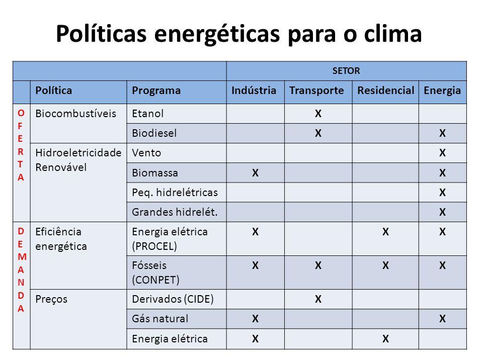 Políticas energéticas para o clima