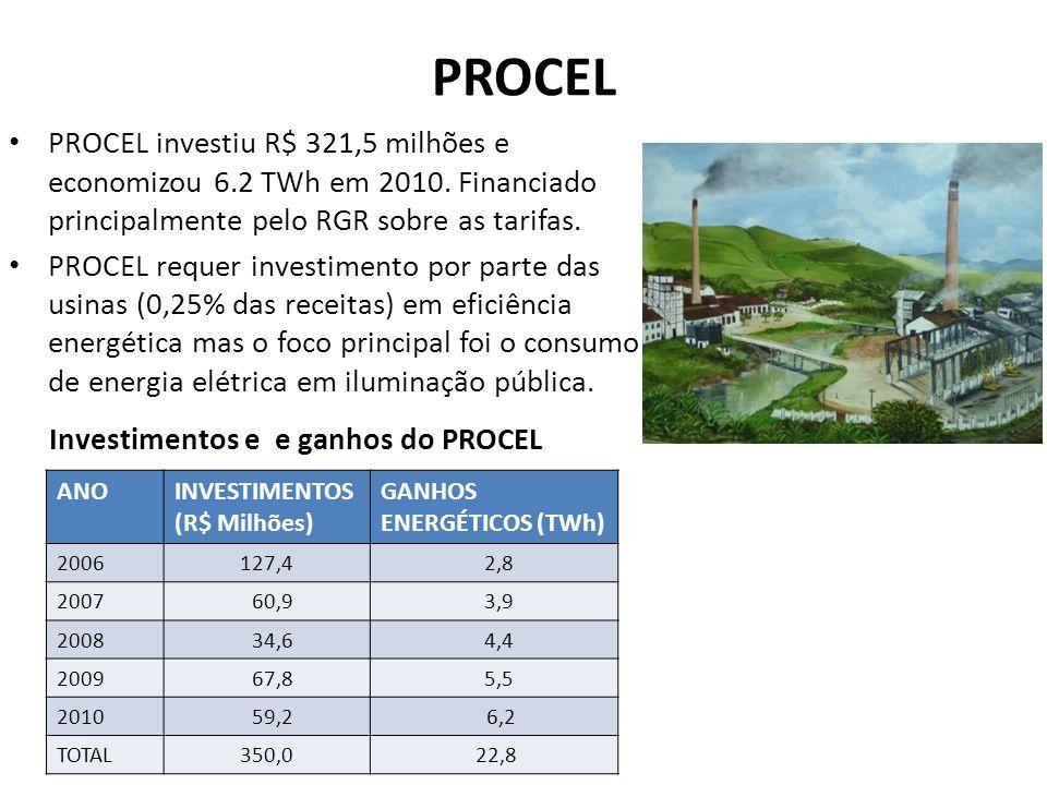 PROCEL PROCEL investiu R$ 321,5 milhões e economizou 6.2 TWh em 2010. Financiado principalmente pelo RGR sobre as tarifas.