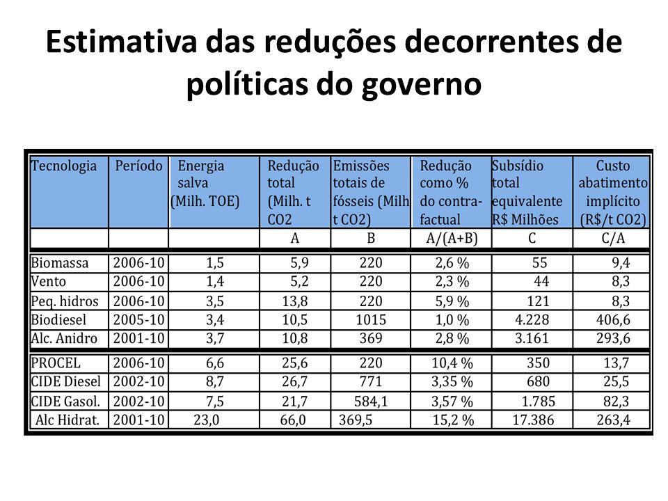 Estimativa das reduções decorrentes de políticas do governo