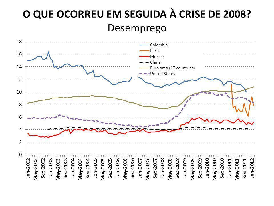 O QUE OCORREU EM SEGUIDA À CRISE DE 2008 Desemprego