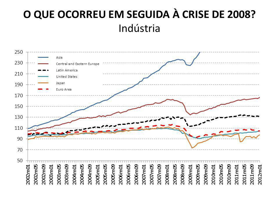 O QUE OCORREU EM SEGUIDA À CRISE DE 2008 Indústria