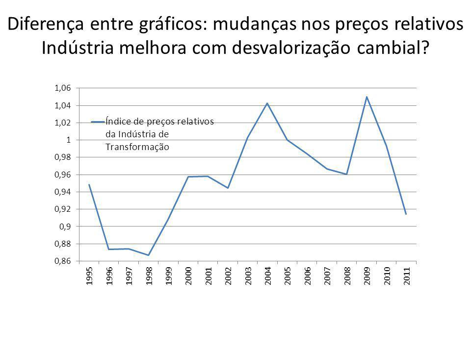Diferença entre gráficos: mudanças nos preços relativos Indústria melhora com desvalorização cambial