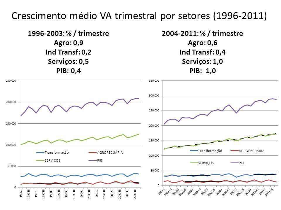 Crescimento médio VA trimestral por setores (1996-2011)