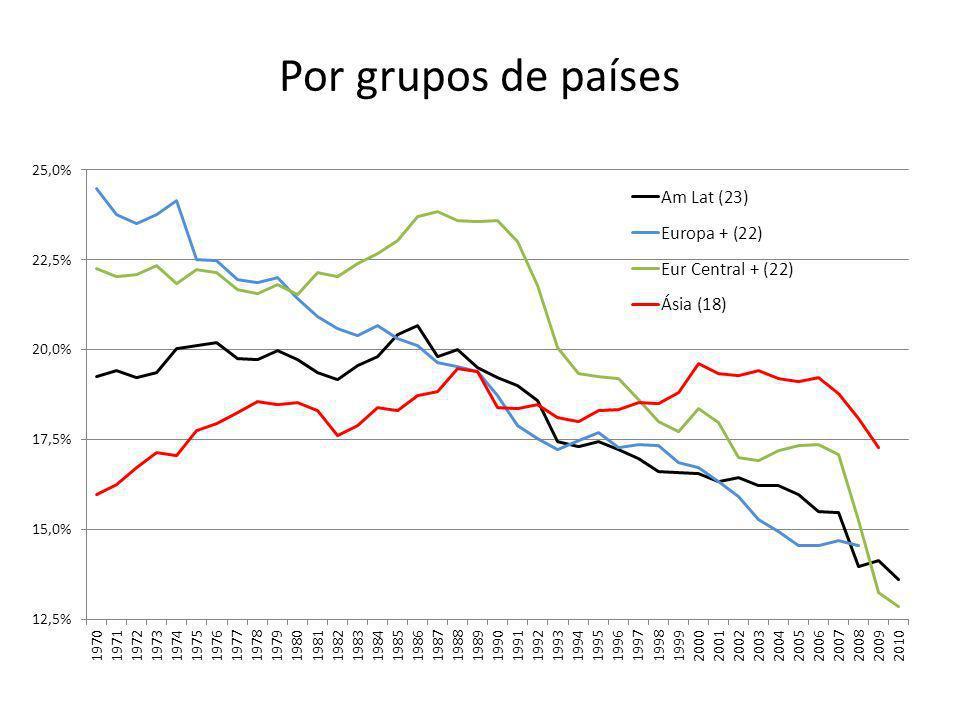 Por grupos de países