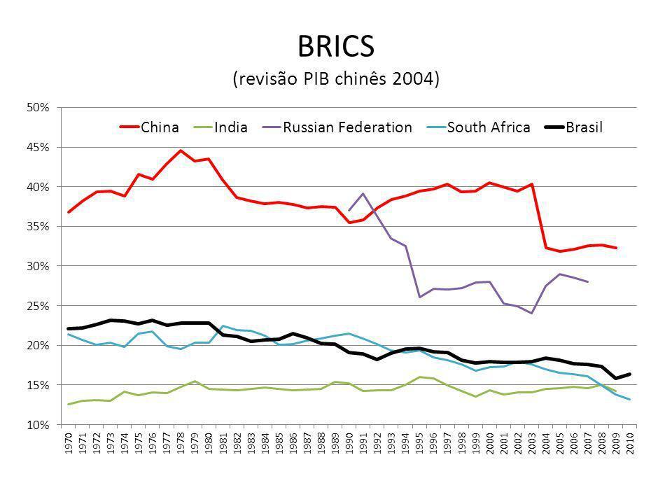 BRICS (revisão PIB chinês 2004)
