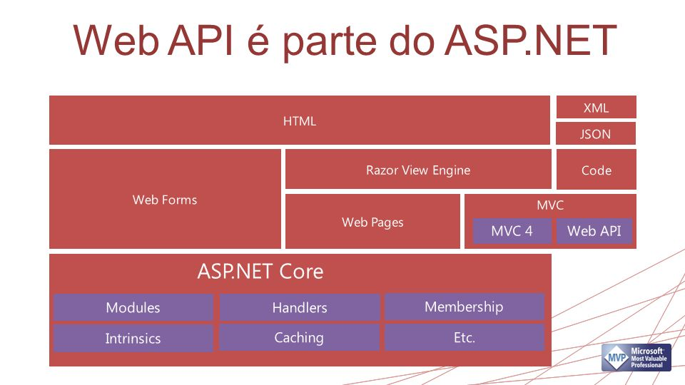Web API é parte do ASP.NET