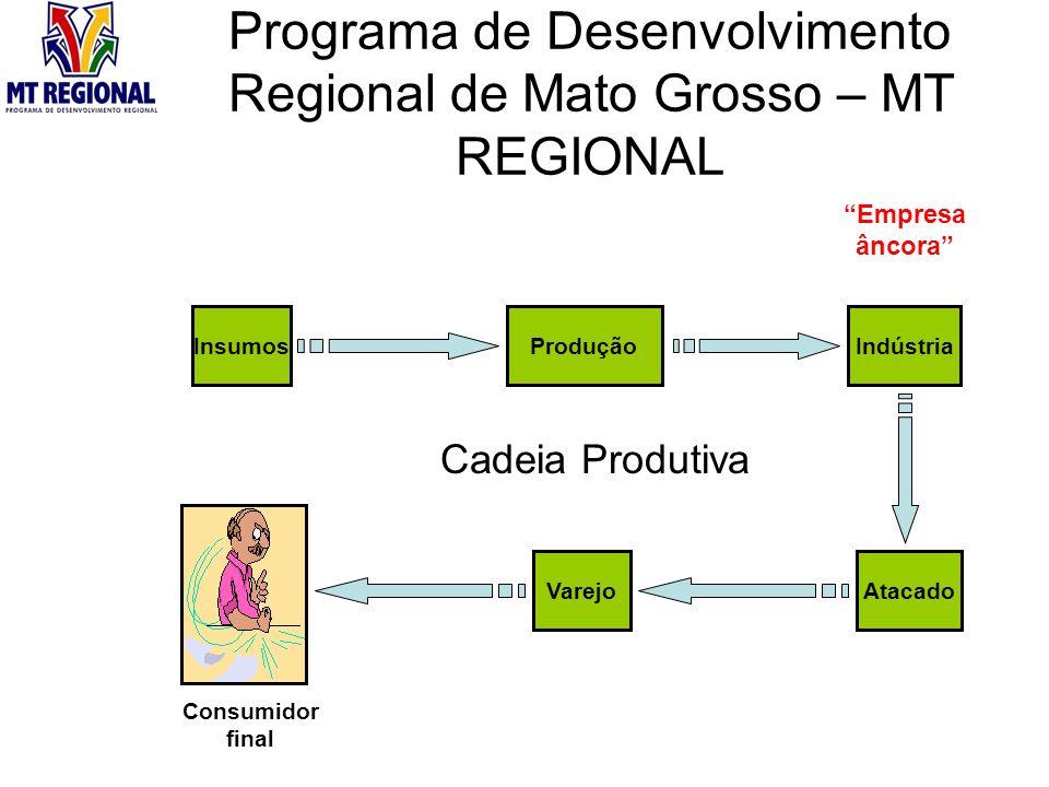 Programa de Desenvolvimento Regional de Mato Grosso – MT REGIONAL