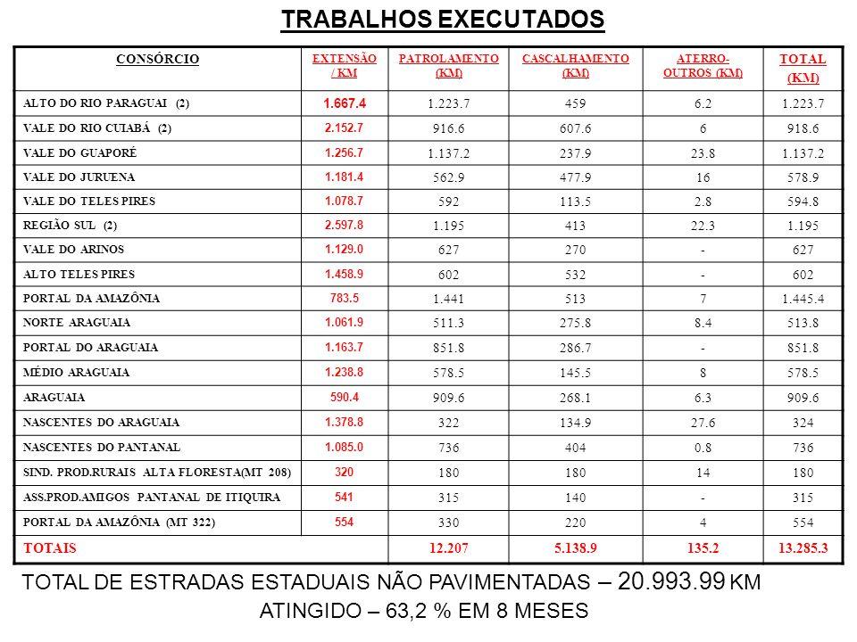 TRABALHOS EXECUTADOS CONSÓRCIO. EXTENSÃO / KM. PATROLAMENTO (KM) CASCALHAMENTO (KM) ATERRO-OUTROS (KM)