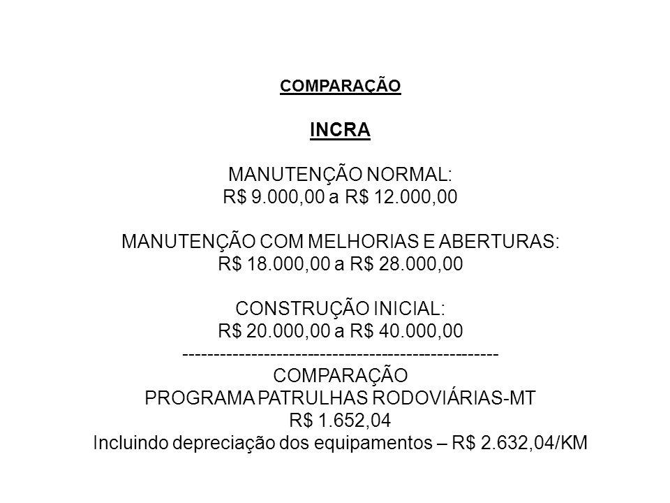 MANUTENÇÃO COM MELHORIAS E ABERTURAS: R$ 18.000,00 a R$ 28.000,00