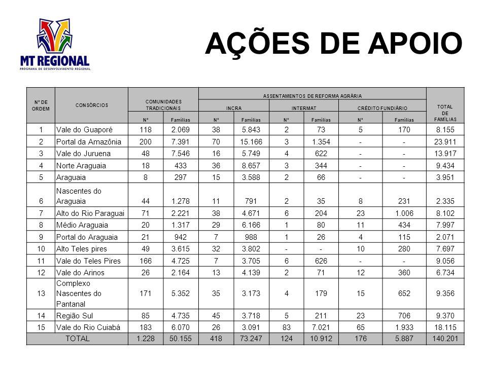 ASSENTAMENTOS DE REFORMA AGRÁRIA