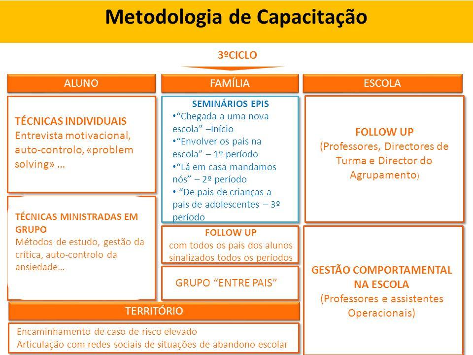 Metodologia de Capacitação GESTÃO COMPORTAMENTAL