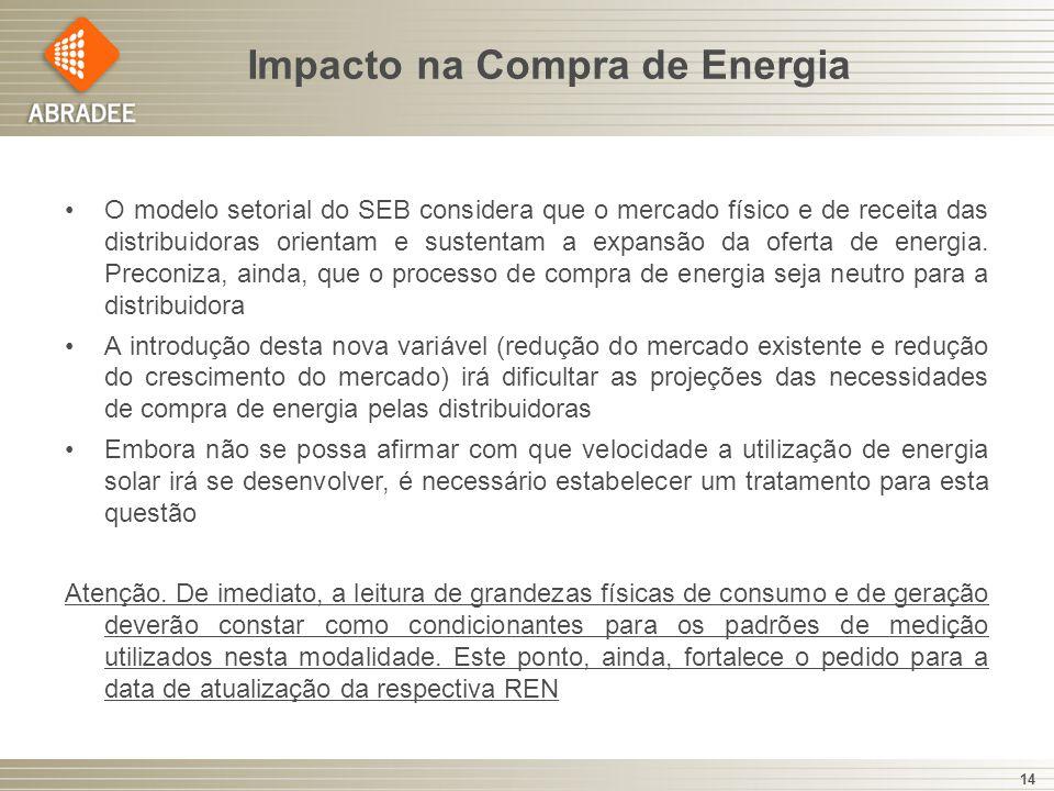 Impacto na Compra de Energia