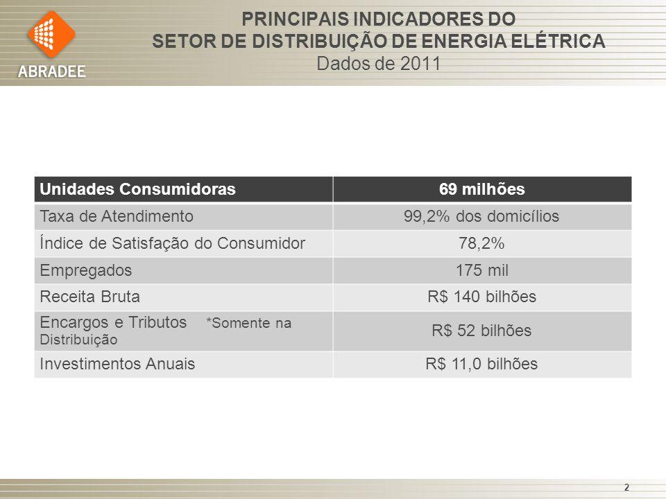 PRINCIPAIS INDICADORES DO SETOR DE DISTRIBUIÇÃO DE ENERGIA ELÉTRICA Dados de 2011