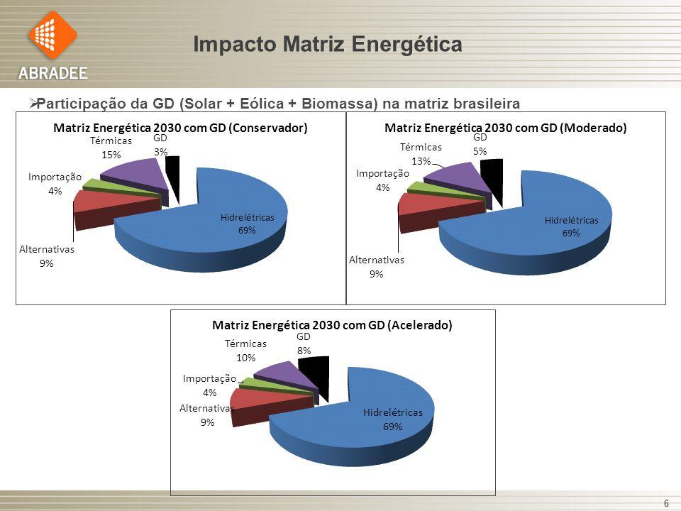 Impacto Matriz Energética