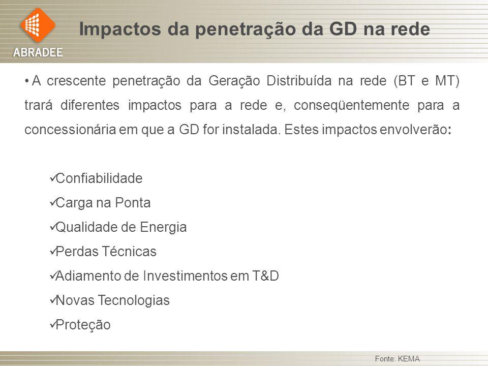 Impactos da penetração da GD na rede