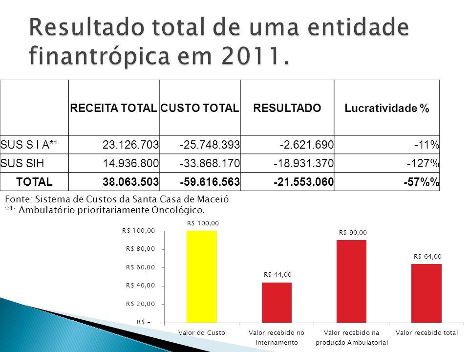 Resultado total de uma entidade finantrópica em 2011.